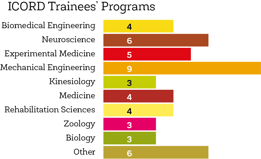 trainees-programs