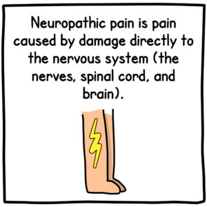 Neuropathic pain is pain caused by damage directly to the nervous system (the nerves, spinal cord, and brain).